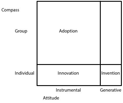 NSC-AlanKayInventionInnovationGrid-2015-02-10